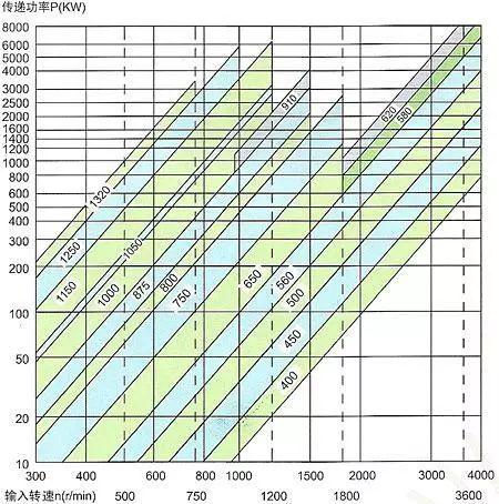 广州调速型液力偶合器